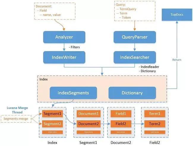 ElasticSearch 亿级数据检索深度优化!插图(2)