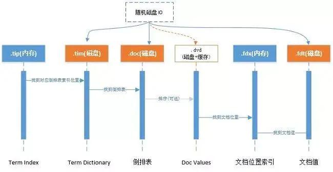 ElasticSearch 亿级数据检索深度优化!插图(5)