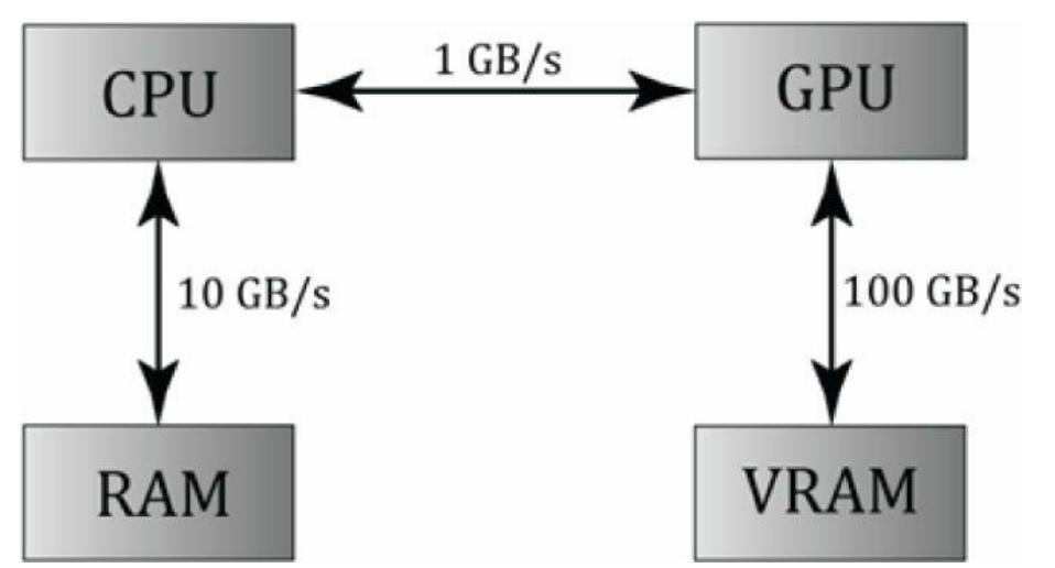 GPGPU性能瓶颈