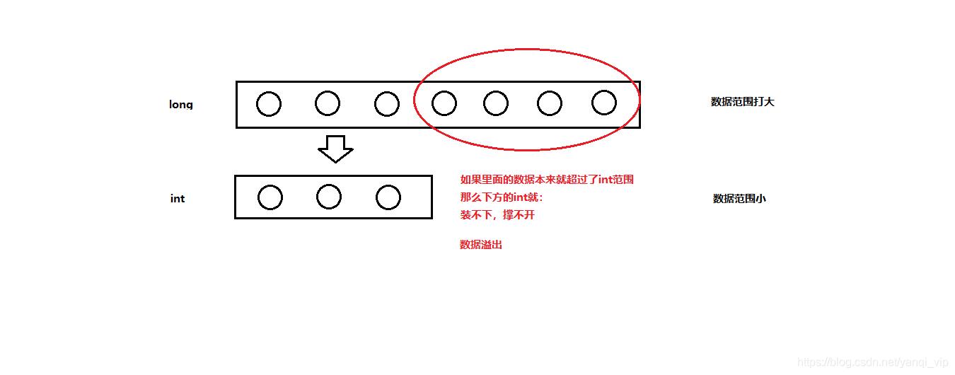 NO.A.0005——day02——数据类型转换、运算符