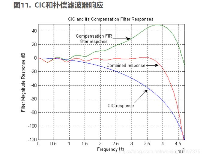 图11.  CIC和补偿滤波器响应