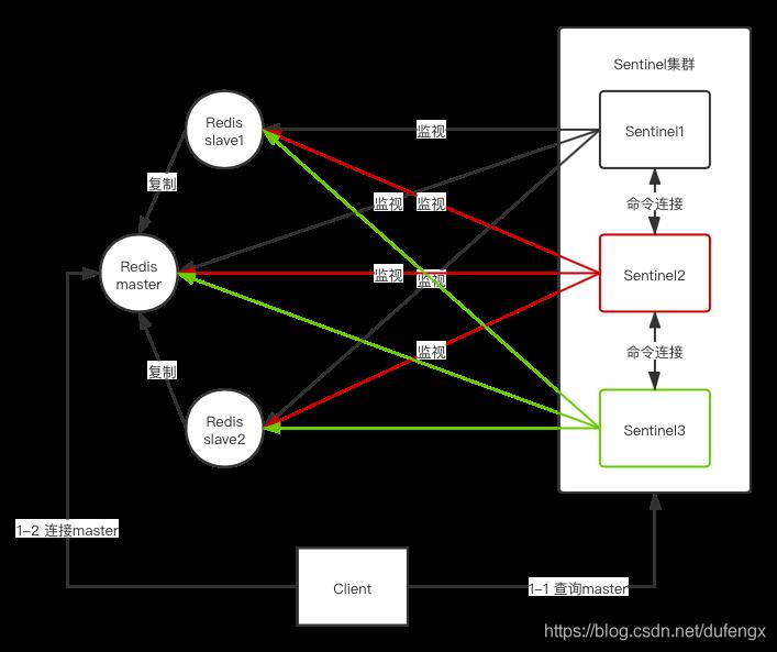 基于Sentinel的Redis HA架构