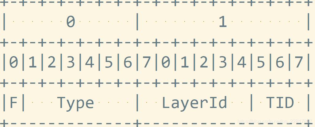h265第一第二个字节