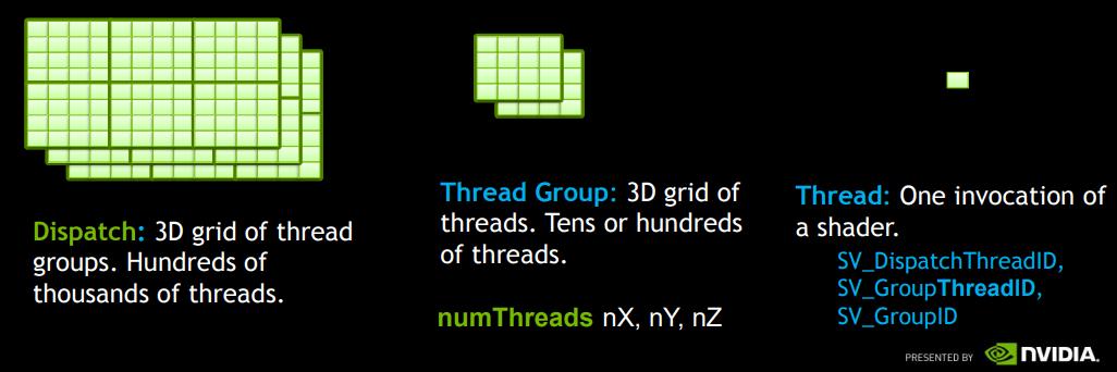 Dispatch与numthreads的关系-nvida