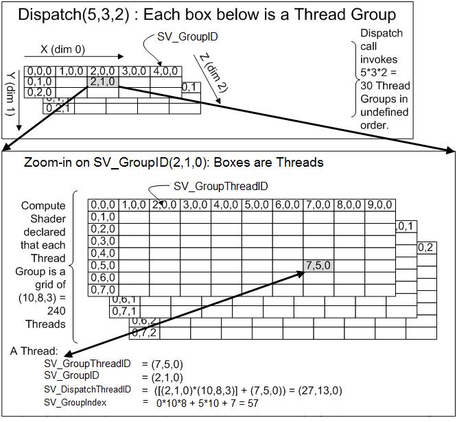 Dispatch与numthreads的关系-微软