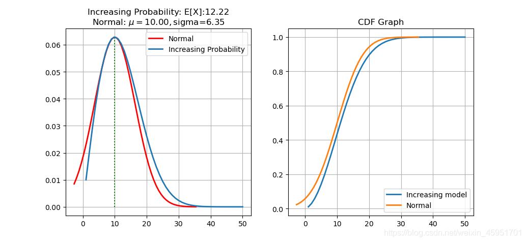 概率增加模型