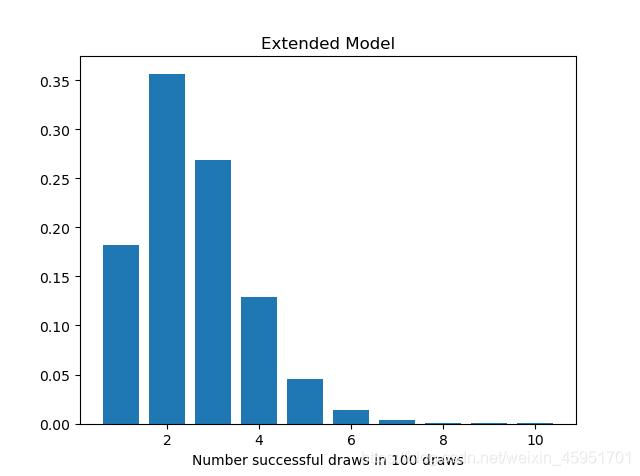 拓展模型模拟