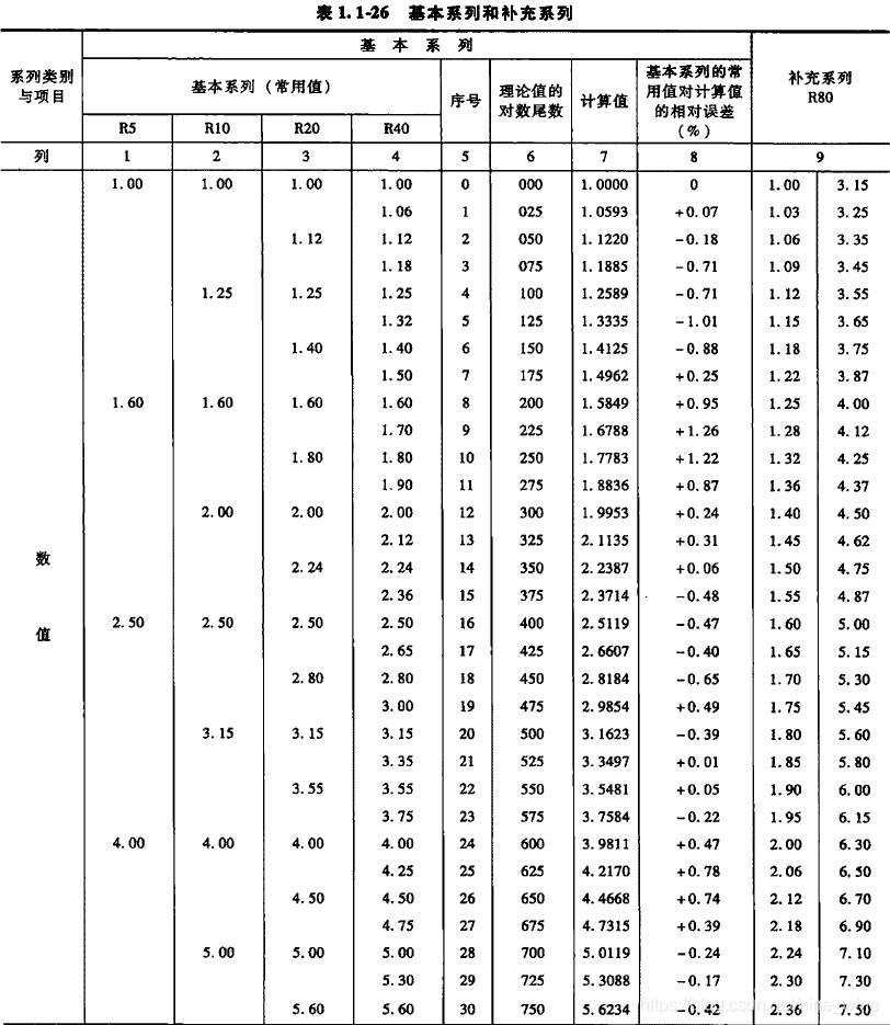 优先数系的基本系列常用值