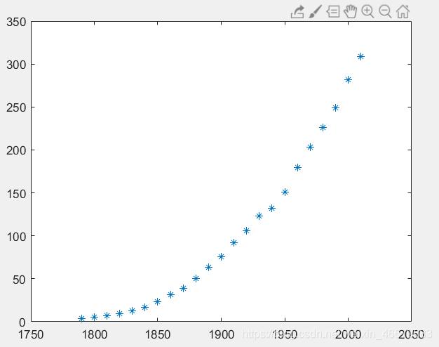 人口数和时间的散点图