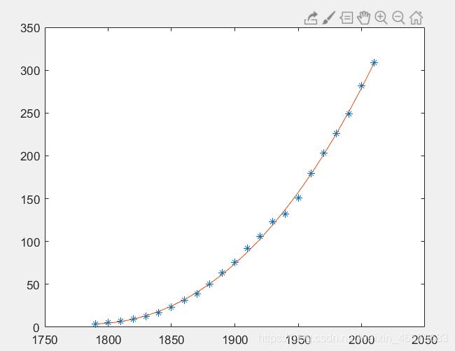 曲线拟合结果良好可作为预测值