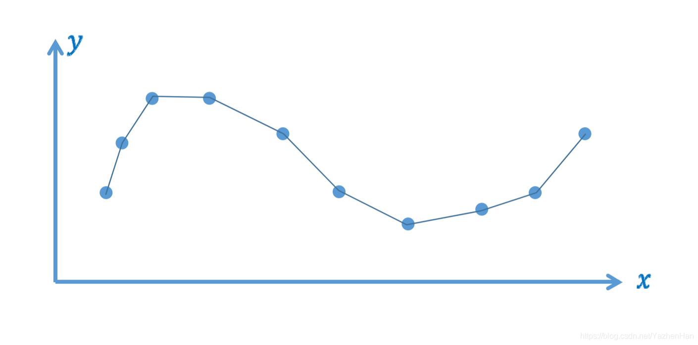 分段线性插值函数