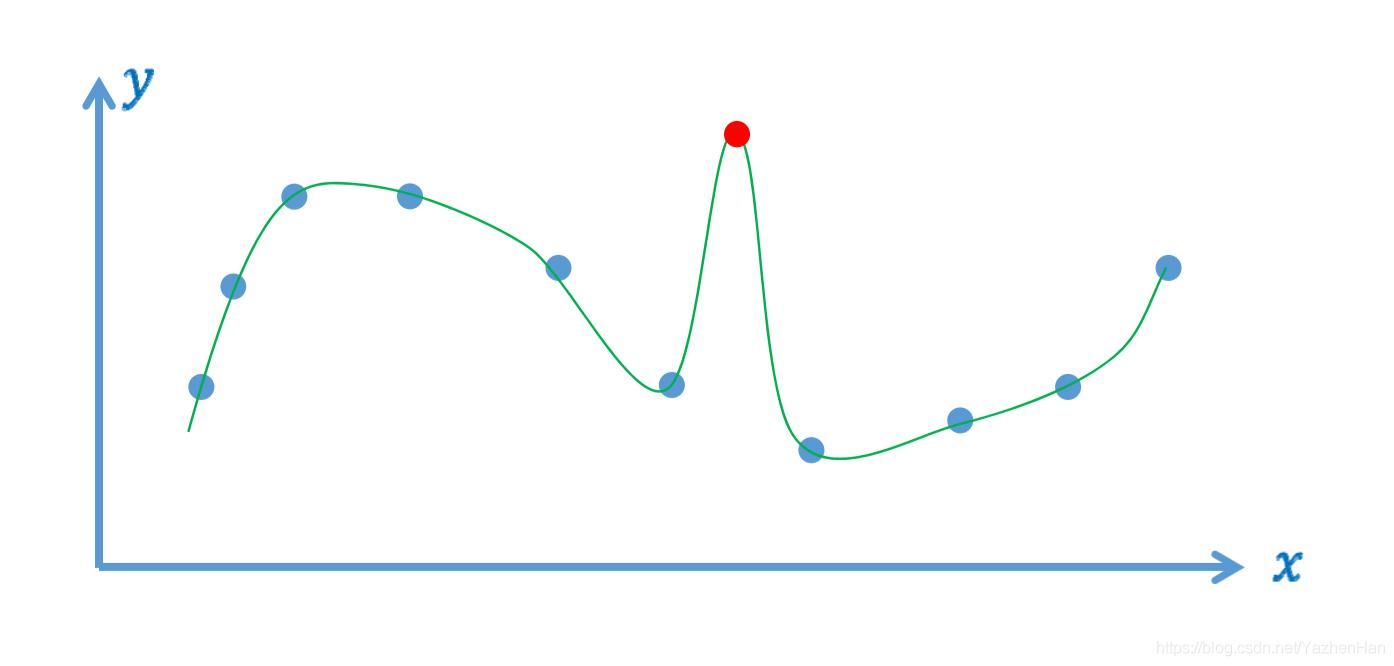 光滑插值函数