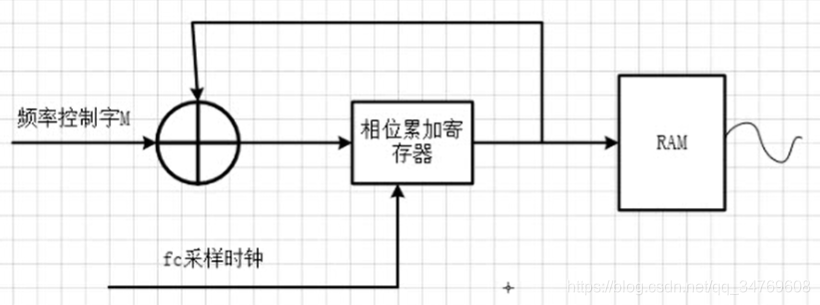 DDS发生器的结构框图