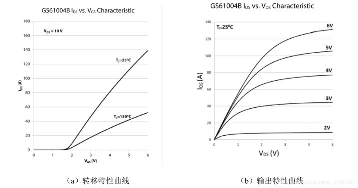 增强型GaN器件的特性曲线