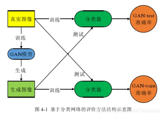 给予分类网络的评价方法结构示意图