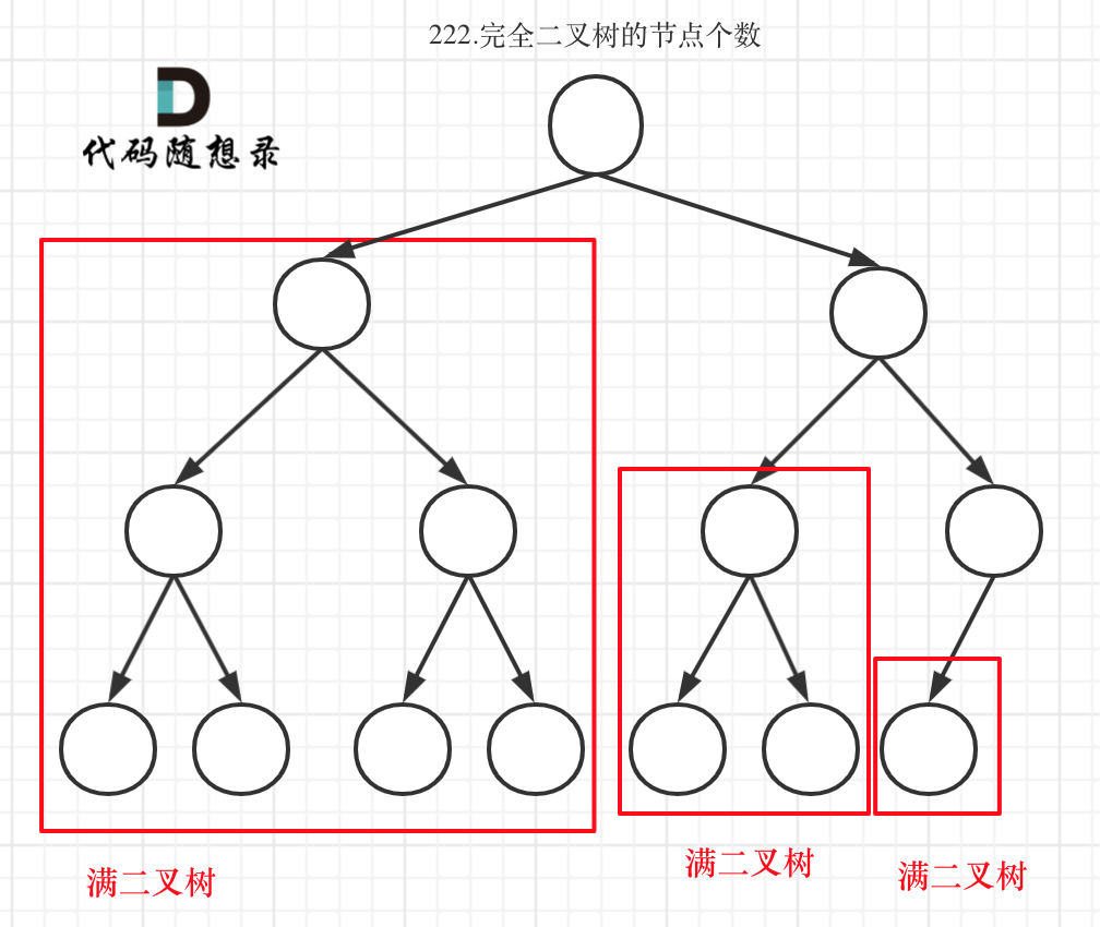 222.完全二叉树的节点个数