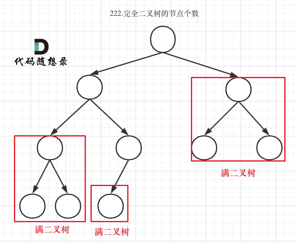 222.完全二叉树的节点个数1