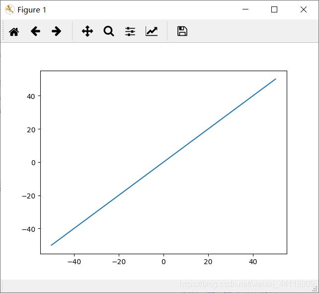 y = x图像