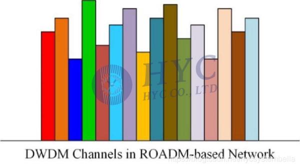图2. 基于ROADM光网络的DWDM信道示意图