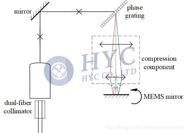 图3. 基于MEMS微镜的可调光学滤波器TOF