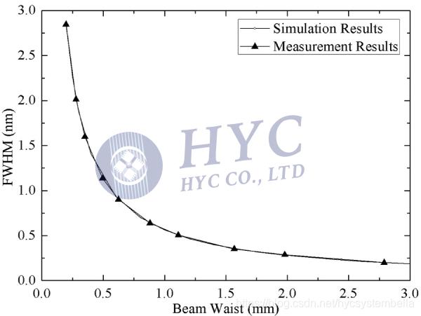 图4. TOF的3dB带宽与入射光栅的光束尺寸之间的关系