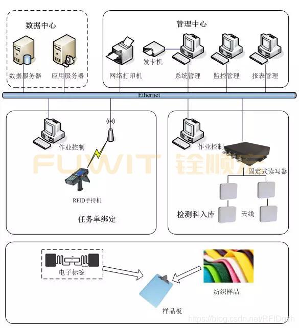 rfid纺织样品检测系统,rfid入库系统,rfid电子标签