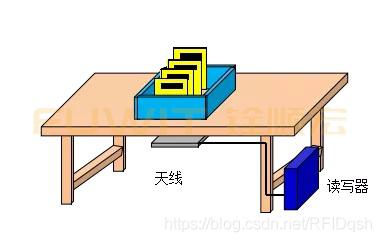 rfid电子标签系统,rfid纺织样品检测系统,rfid入库管理