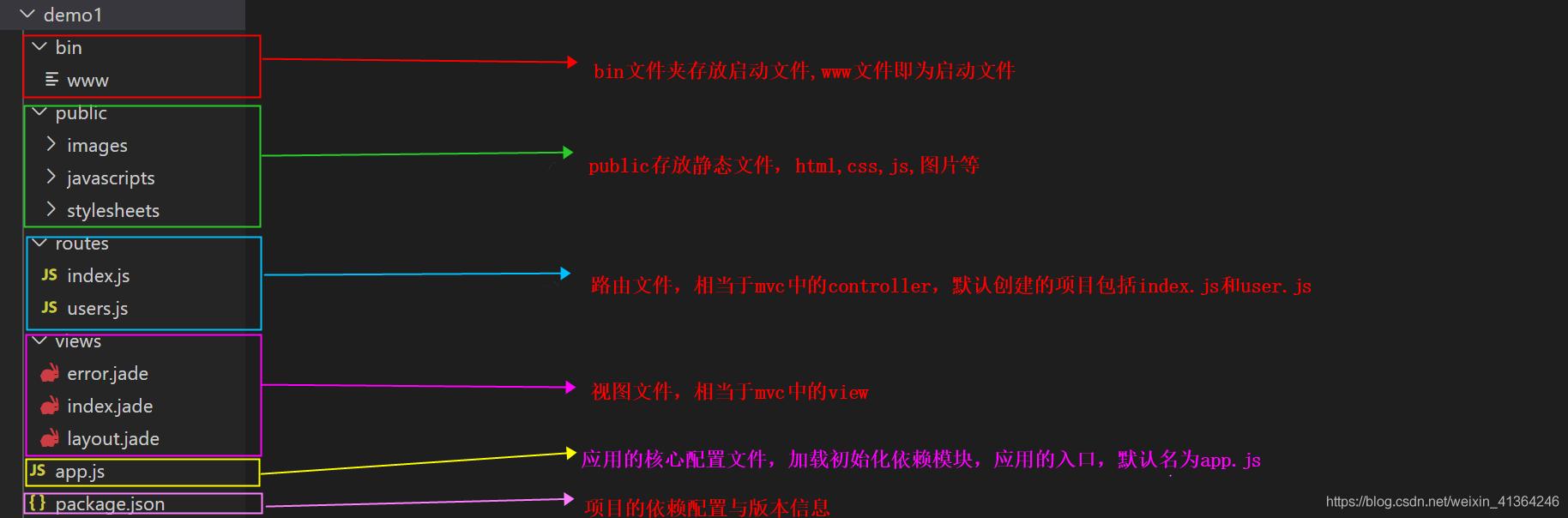 express项目文件结构