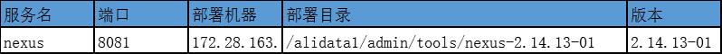 服务名端口部署机器          部署目录                                             版本Nacos8081172.28.163.34/alidata1/admin/tools/nexus-2.14.13-012.14.13-01