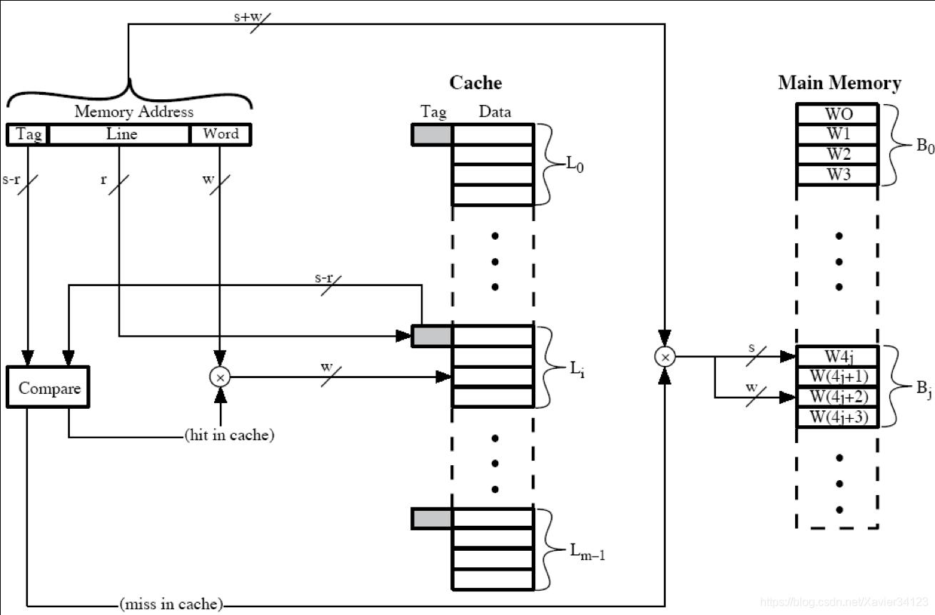 直接映射组织方式图