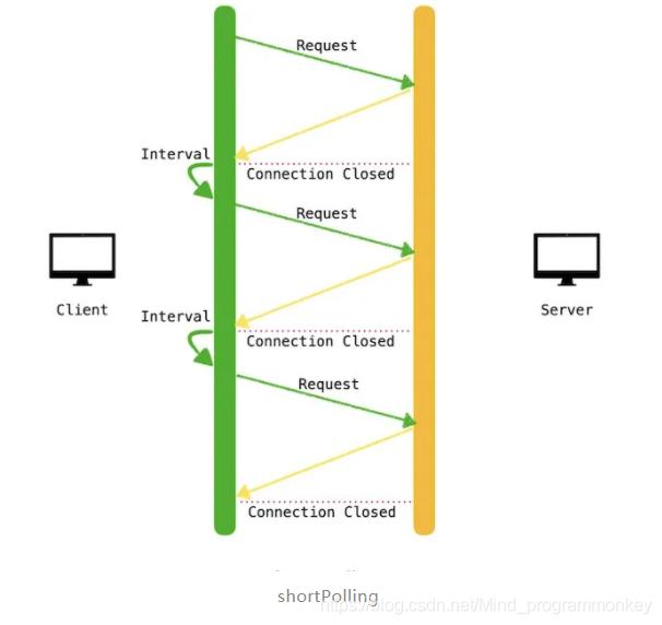 [外链图片转存失败,源站可能有防盗链机制,建议将图片保存下来直接上传(img-6HxBON2C-1606225137705)(D:\software\typora\workplace\imgs_websocket\3.png)]