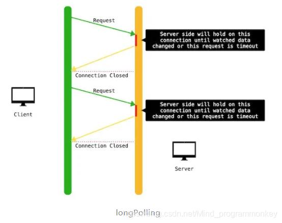 [外链图片转存失败,源站可能有防盗链机制,建议将图片保存下来直接上传(img-5l5VbWSg-1606225137708)(D:\software\typora\workplace\imgs_websocket\4.png)]
