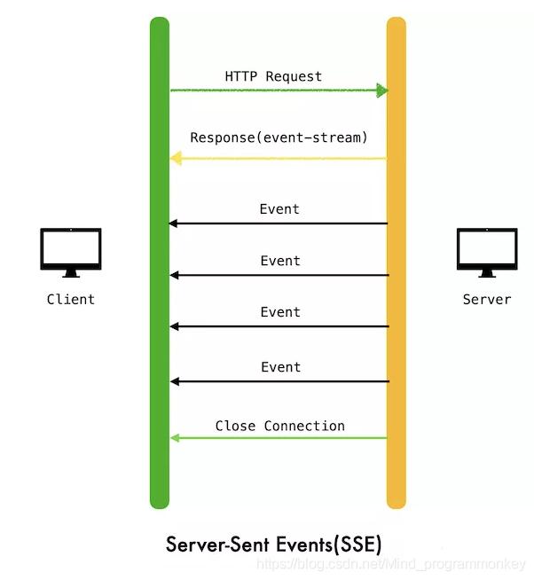 [外链图片转存失败,源站可能有防盗链机制,建议将图片保存下来直接上传(img-f26keOCO-1606225137711)(D:\software\typora\workplace\imgs_websocket\5.png)]