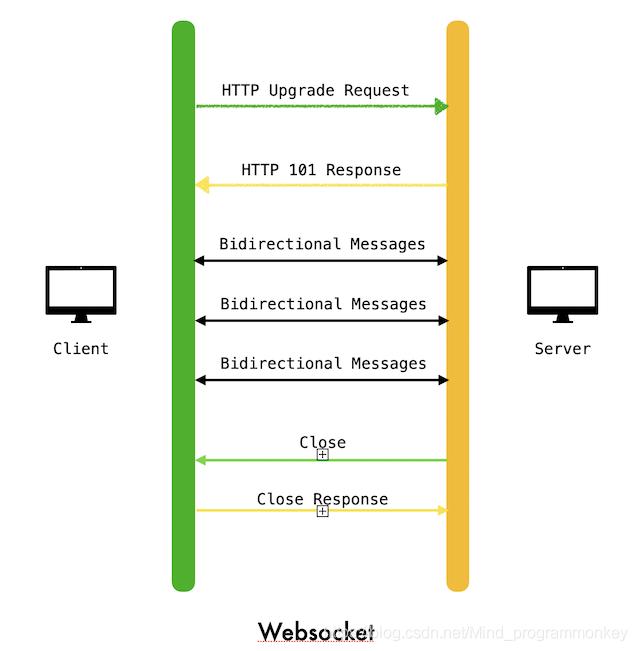 [外链图片转存失败,源站可能有防盗链机制,建议将图片保存下来直接上传(img-emgtp7OR-1606225137713)(D:\software\typora\workplace\imgs_websocket\6.png)]