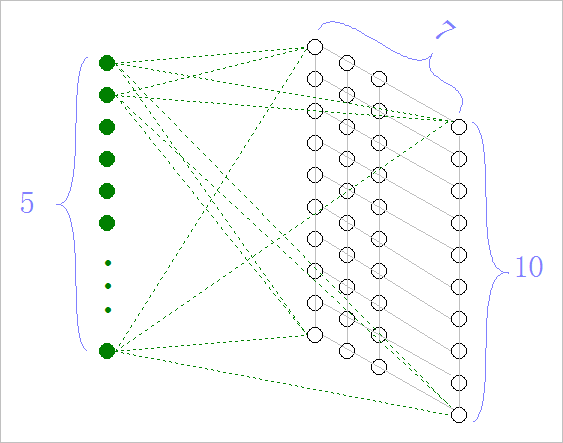 ▲ SOFM网络结构