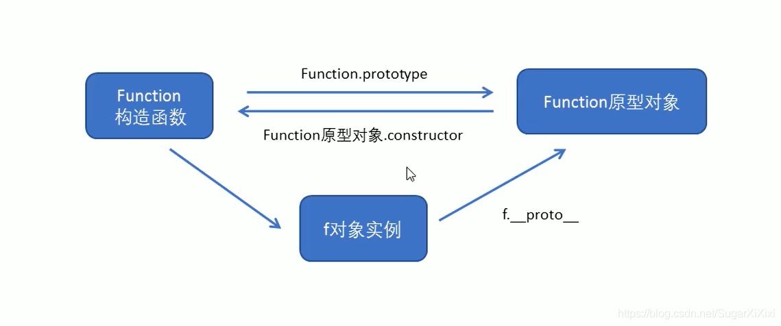 函数原型关系