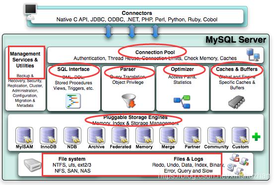 面试官:关于数据库MySQL说说你的理解吧<i></i>