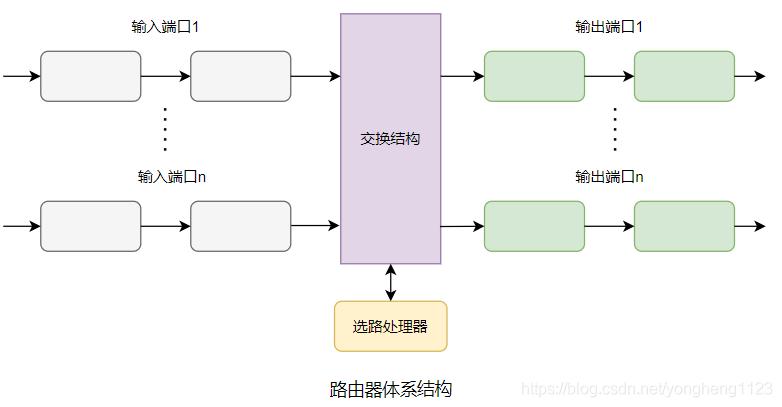 路由器体系结构