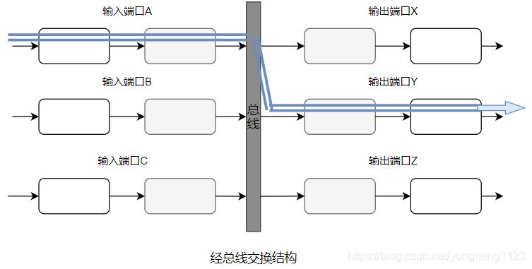 经总线交换结构