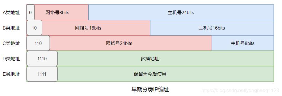 早期分类IP编址