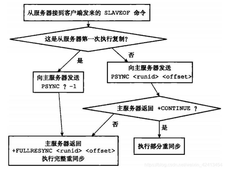 PSYNC执行完整重同步和部分重同步情况