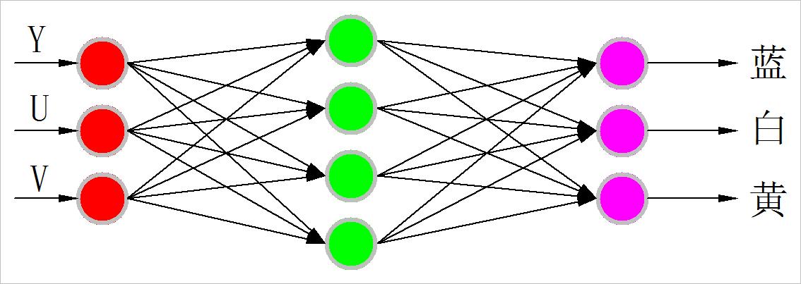 ▲ 网络结构