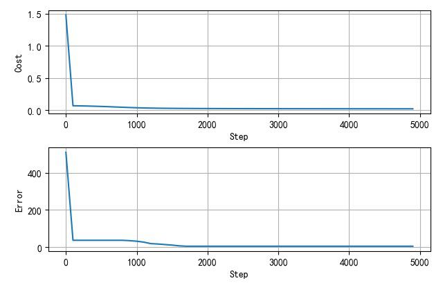 ▲ 网络训练误差收敛曲线