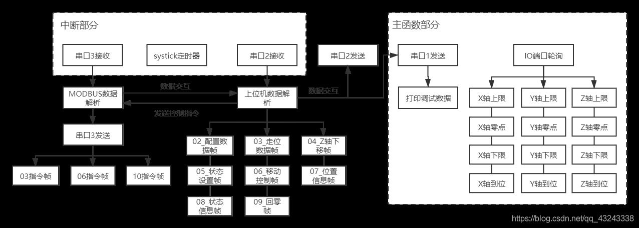 三轴伺服电机控制程序软件架构