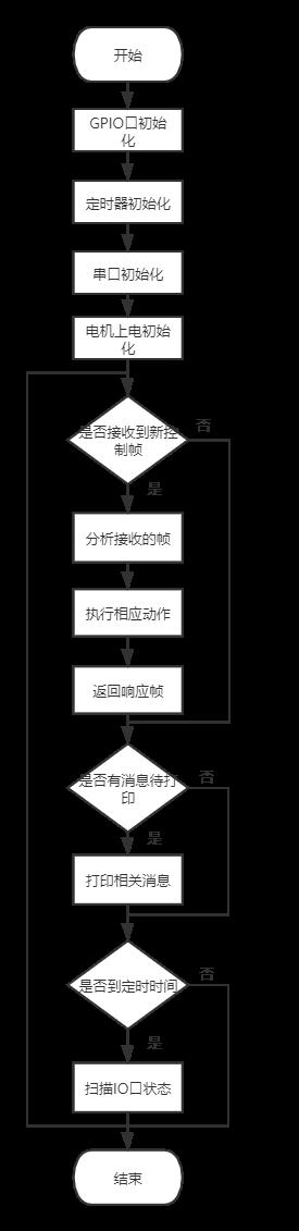 三轴伺服电机控制主程序流程图