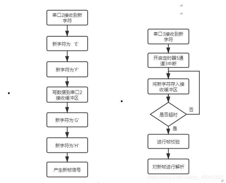 接收中断流程图