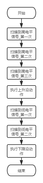 端口扫描流程图