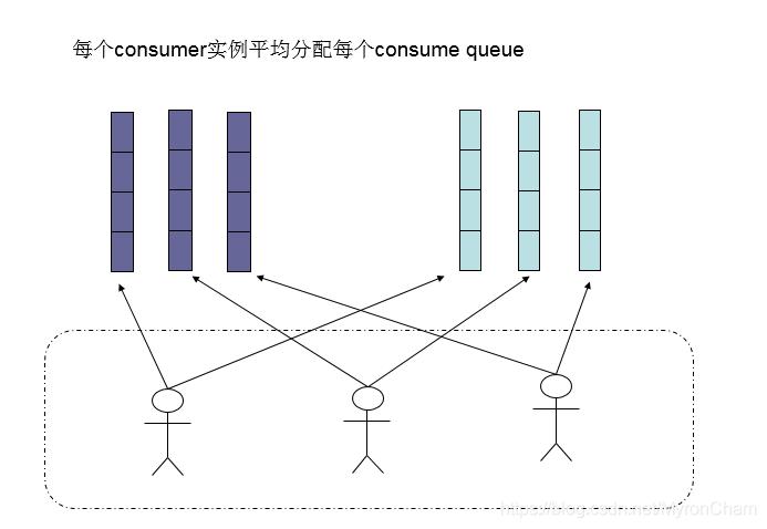 consumer负载均衡2