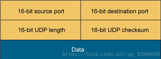 用户数据报文协议