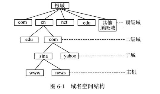 域名结构示意图